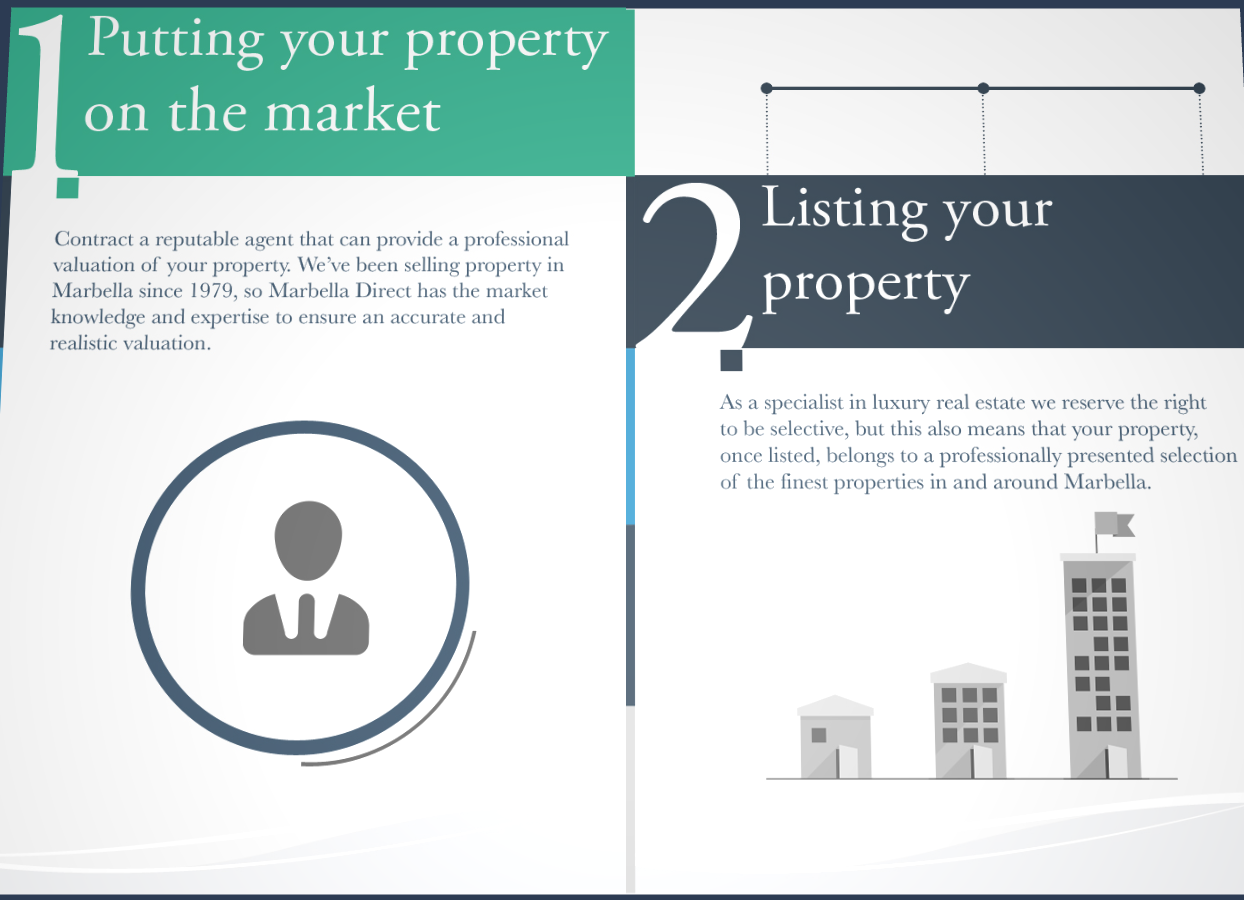 sell your Marbella property